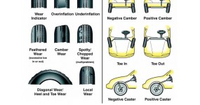Góc đặt bánh xe là gì, tại sao phải điều chỉnh?